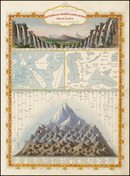 Tallis Eastern hemisphere comparative view of waterfalls, islands, lakes, rivers, and mountains.