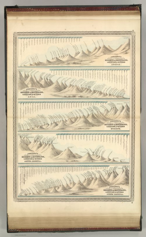 Comparative Heights of Mountains and Lengths of Rivers