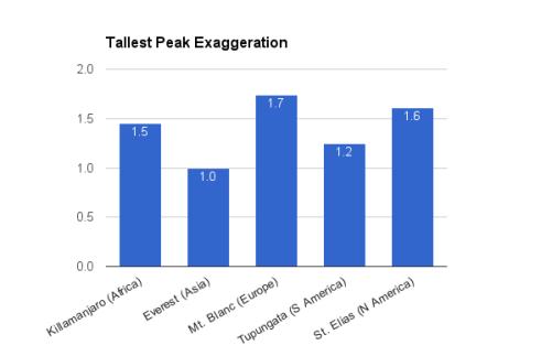 Johnson comparative scale analysis.