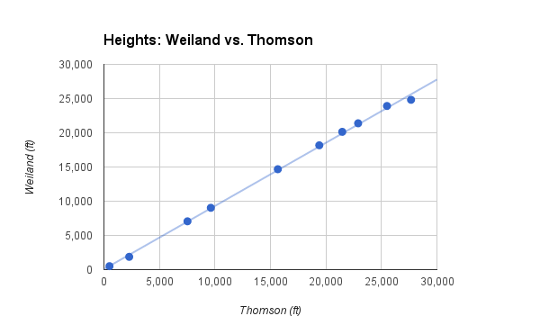 Plot of the Heights shown by Thomson & Weiland.