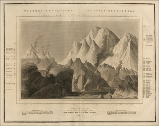 Thomson and Lizars A Comparative View. Published in 1817, is among the first of the comparatives. A lovely mountainscape. Photo credit: Ruderman