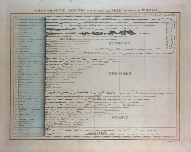 Comparative Lengths of the Principal Rivers of the World by Lucas, 1823. (Own work)