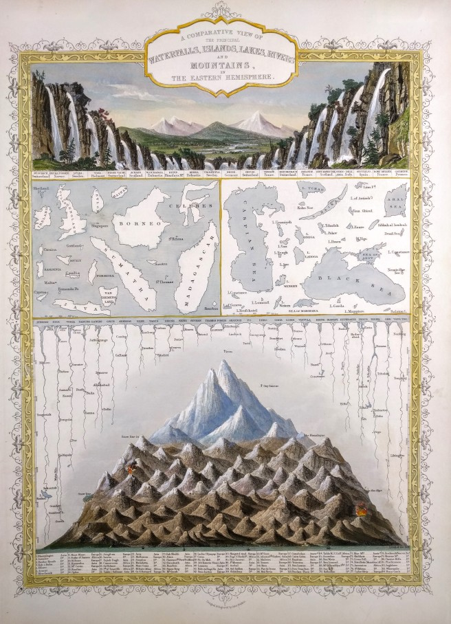 Tallis's 1851 'Comparative View...Eastern Hemisphere'. Note the change in styles of the panels and the balloons over the mountains. Everest had not yet been mapped. (Own work.)