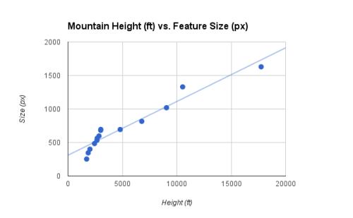 Scale analysis of the Mountains of the Bible. Each point relates the stated size of the mountain in feet (x-axis) to the feature size in pixels (y-axis). Own work.