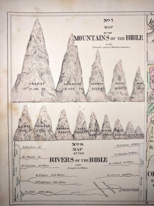 Comparative view of the mountains and rivers of the bible. Own work.