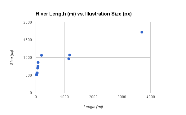 Plot of river lengths as drawn and stated to determine uniformity of scale.