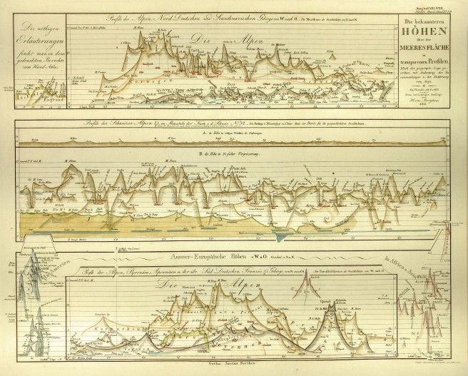 Print of mountain ranges arranged by height.