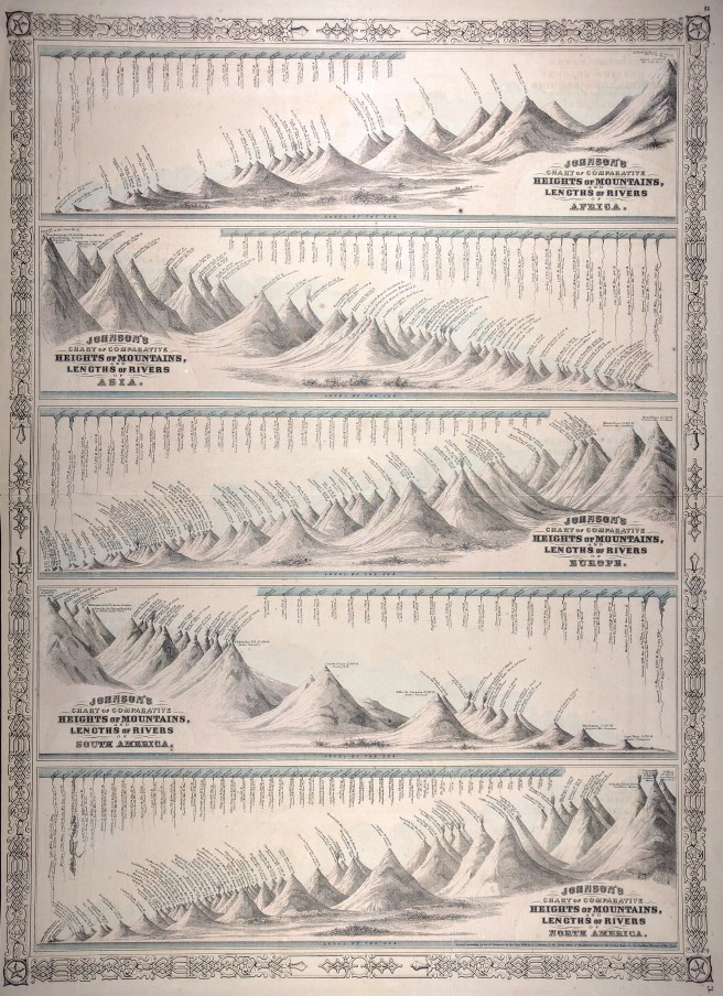 Five panel lithograph mountains and rivers comparative view.