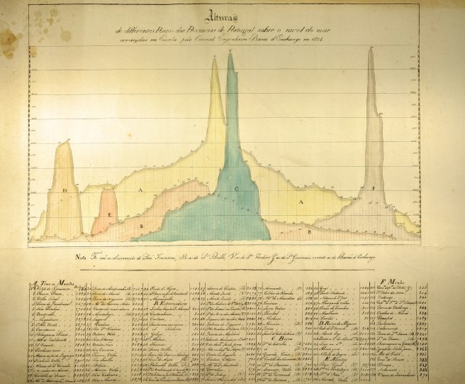 This manuscript, by an unknown cartographer, c1824, shows mountains in Portugal in cross-section. (Photo: Own work).