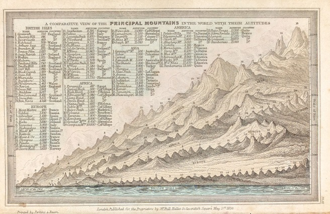 Principal Mountains by Carey and Lea, 1832. This miniature map of mountains shows pyramids as a human scale benchmark.